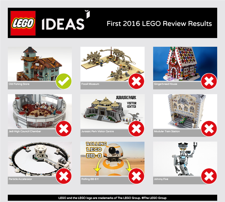 LEGO Ideas First Review Stage 2016